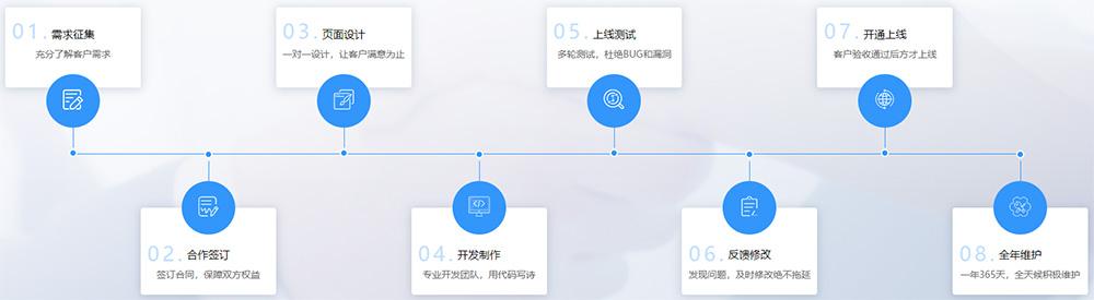 网站开发流程图